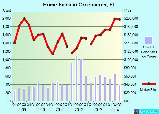 Greenacres,FL real estate house value index trend