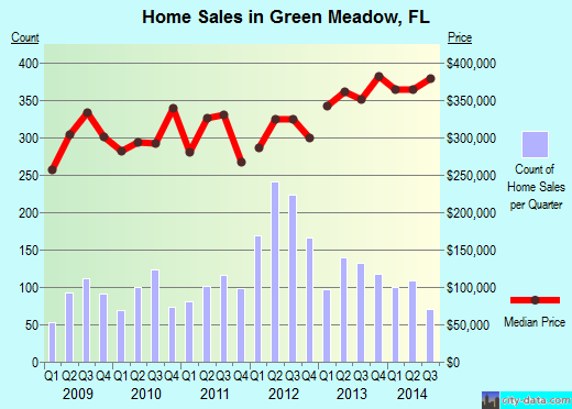 Green Meadow,FL real estate house value index trend