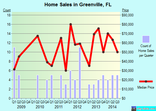 Greenville,FL real estate house value index trend