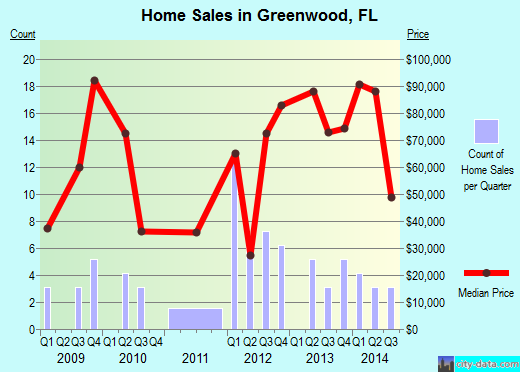 Greenwood,FL real estate house value index trend