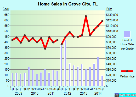 Grove City,FL real estate house value index trend