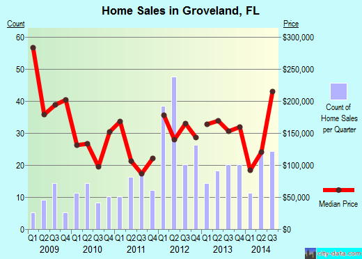 Groveland,FL real estate house value index trend