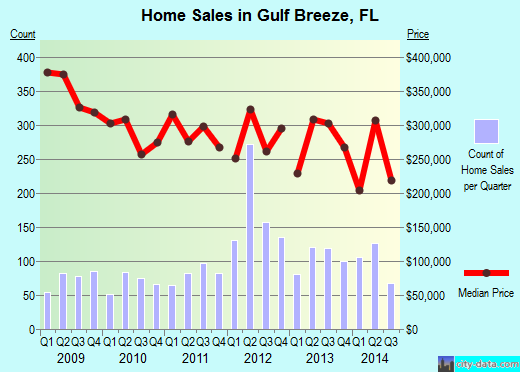 Gulf Breeze,FL real estate house value index trend