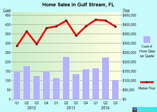 Gulf Stream,FL real estate house value index trend