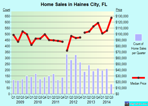 Haines City,FL real estate house value index trend