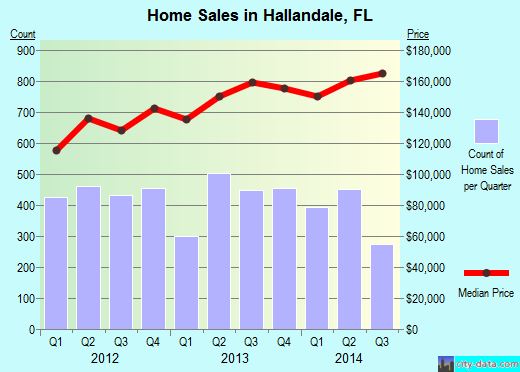 Hallandale,FL real estate house value index trend