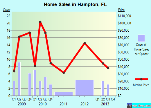 Hampton,FL real estate house value index trend