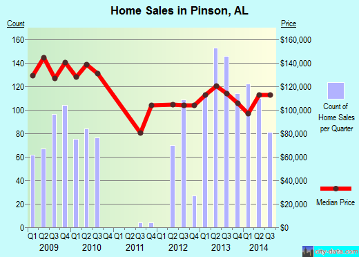 Pinson,AL real estate house value index trend