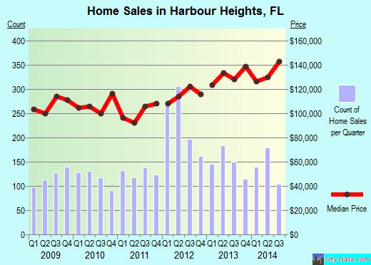 Harbour Heights,FL real estate house value index trend