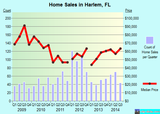 Harlem,FL real estate house value index trend