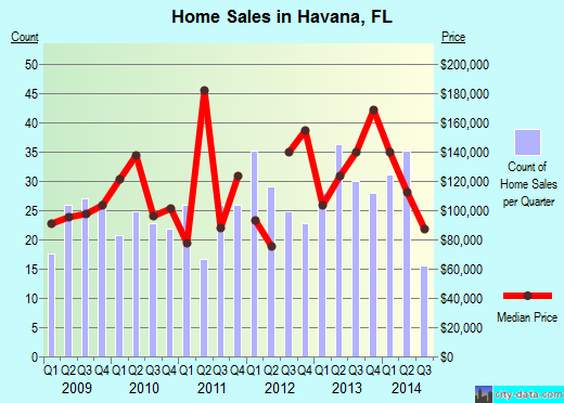 Havana,FL real estate house value index trend