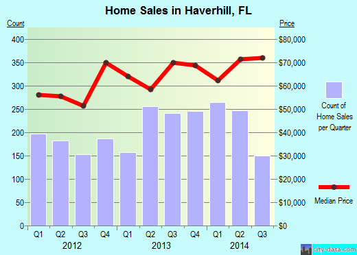 Haverhill, FL index of house prices