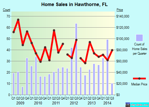 Hawthorne,FL index of house prices