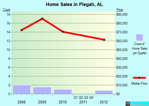 Pisgah,AL real estate house value index trend
