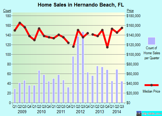 Hernando Beach,FL real estate house value index trend