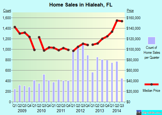 Hialeah,FL real estate house value index trend
