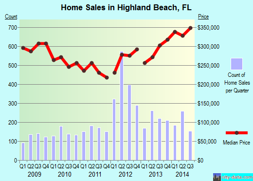 Highland Beach,FL real estate house value index trend