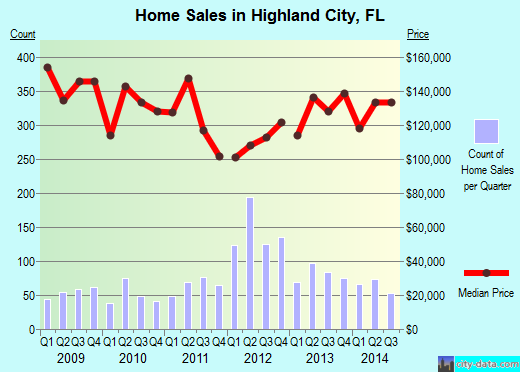 Highland City,FL real estate house value index trend