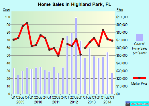 Highland Park,FL real estate house value index trend