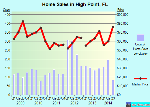High Point,FL real estate house value index trend