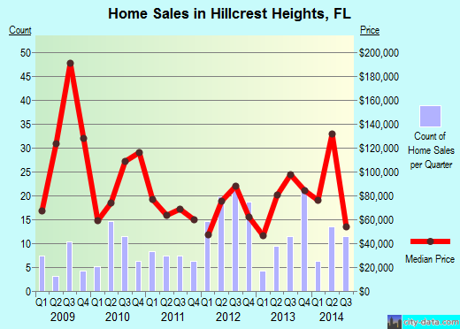 Hillcrest Heights,FL real estate house value index trend