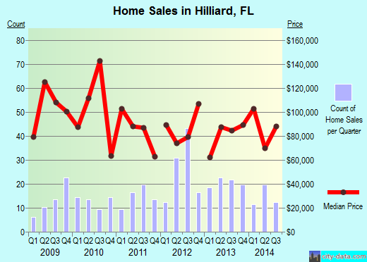 Hilliard,FL real estate house value index trend