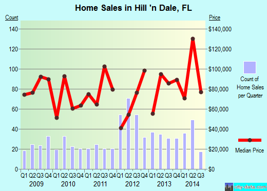 Hill 'n Dale,FL real estate house value index trend