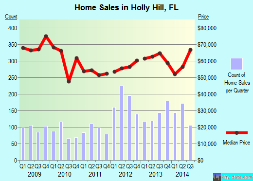 Holly Hill,FL real estate house value index trend