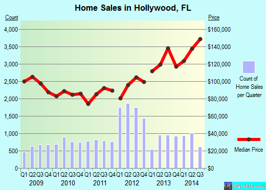 Hollywood, FL index of house prices