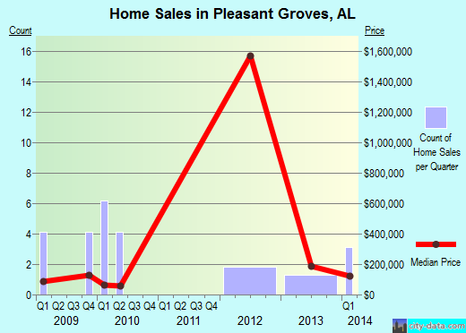 Pleasant Groves,AL real estate house value index trend