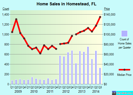 Homestead,FL real estate house value index trend