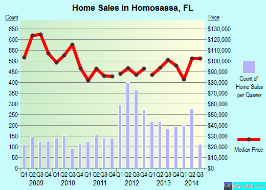 Homosassa,FL real estate house value index trend