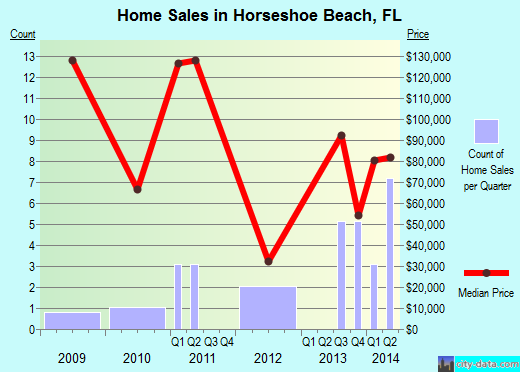 Horseshoe Beach,FL real estate house value index trend