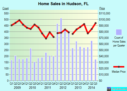 Hudson,FL index of house prices