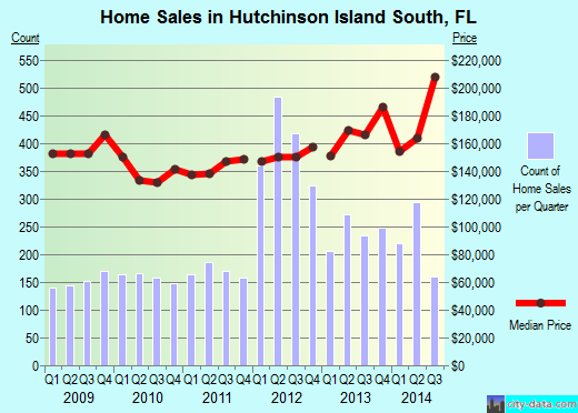 Hutchinson Island South,FL real estate house value index trend