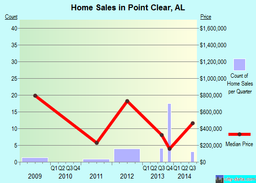 Point Clear,AL real estate house value index trend