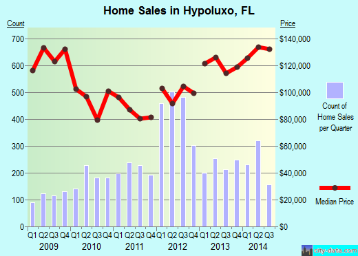 Hypoluxo,FL real estate house value index trend