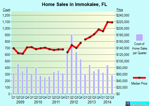 Immokalee,FL real estate house value index trend