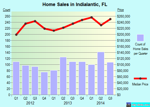Indialantic,FL real estate house value index trend