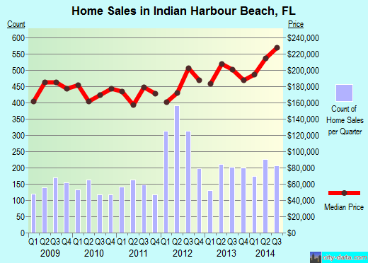Indian Harbour Beach,FL real estate house value index trend