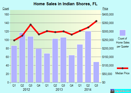 Indian Shores,FL index of house prices