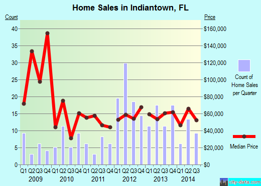 Indiantown,FL real estate house value index trend