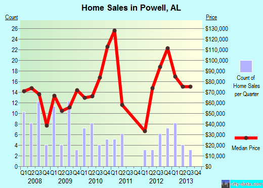 Powell,AL real estate house value index trend