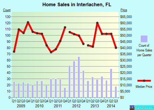 Interlachen,FL real estate house value index trend