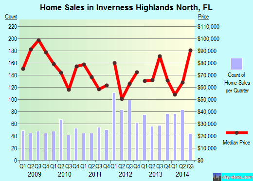 Inverness Highlands North,FL real estate house value index trend