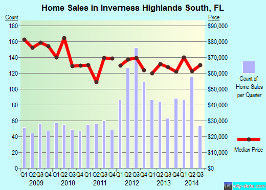 Inverness Highlands South,FL real estate house value index trend