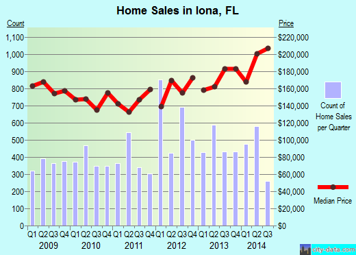 Iona,FL real estate house value index trend