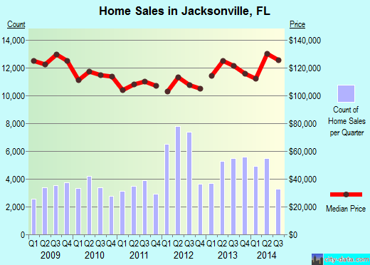 Jacksonville,FL real estate house value index trend