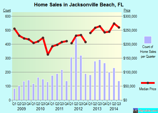 Jacksonville Beach,FL real estate house value index trend