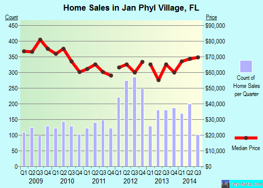 Jan Phyl Village,FL real estate house value index trend